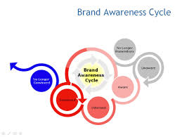 How Can Increase Brand Awareness