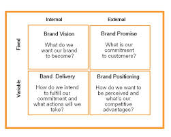 Explain Brand Building Strategy
