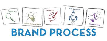 Stages of Brand Development