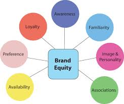 Define and Discuss on Brand Equity