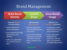 Define and Discuss on Brand Management