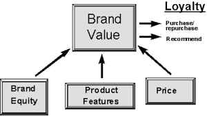 Define Brand Value and how to Develop it