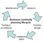 Define and Discuss on Business Continuity Planning