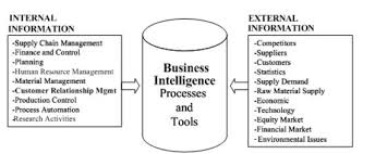Introduction to Business Intelligence Systems