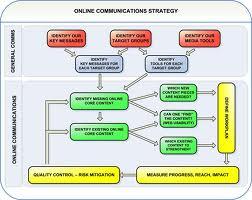 Importance of Effective Communication Strategy