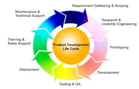 Explain Constant Product Development