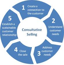 Explain Policy of Consultative Selling