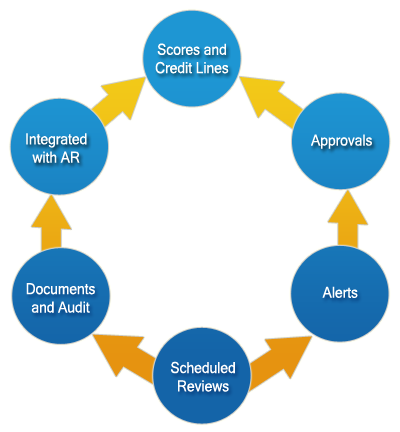 Corporate Credit Approval Process of Southeast Bank