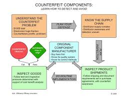 What is Counterfeiting