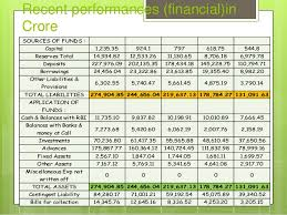 Credit Performances of Bangladesh Development Bank