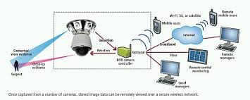 Why Should Install Custom Security System