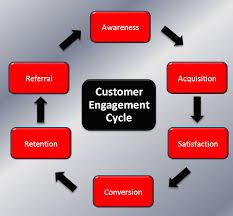 Keys to Customer Engagement
