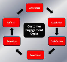 Keys to Customer Engagement