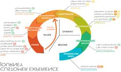 Explain Innovation in Customer Experience