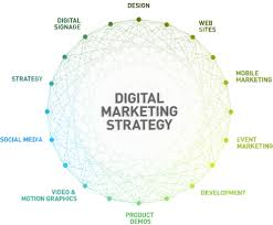 Explain Digital Brand Strategy