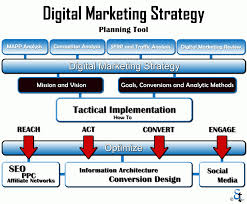 Branding during Digital Marketing Strategy