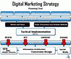 Branding during Digital Marketing Strategy