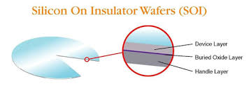 Use of SOI Wafers