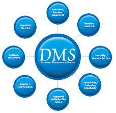 Definition of Document Management