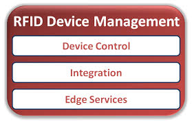 RFID in Software