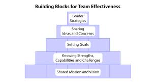 Benefits of Effective Teamwork