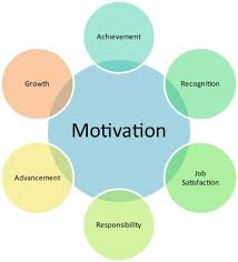 Guidelines for Building Employee Motivation