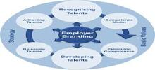 Procedures in Employer Branding
