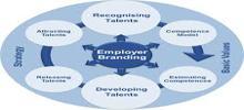 Procedures in Employer Branding
