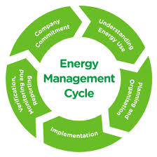 Define and Discuss on Energy Management