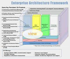 Significant Proposition of Enterprise Architecture