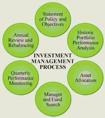Financial Evaluation of Capital Projects