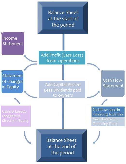 Financial Statement analysis of Beximcon Pharma