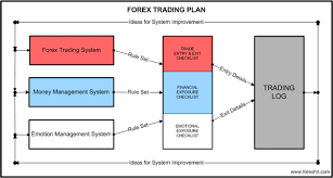 Information on Forex Trading Approaches