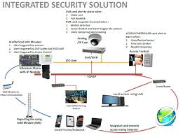 Define and Discuss on Integrated Security Systems