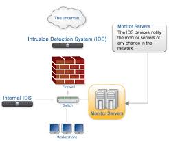 How Works Intrusion Detection System