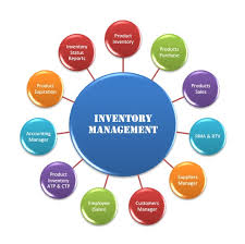 Basic Inventory Management in Retail Stores