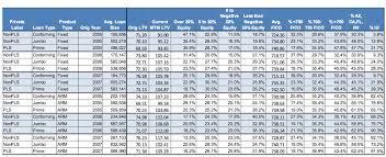 Loan Performance Analysis of Bangladesh Development Bank