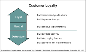 How to Create a Loyal Client