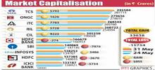 Value of Brand in Market Capitalisation