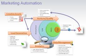 Value of Marketing Automation Software