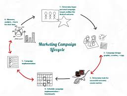 Ways for Successful Marketing Campaign