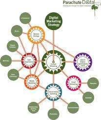 Online Digital Channel Marketing for Companies