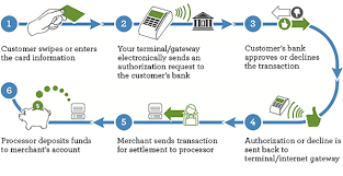 What is Payment Processor