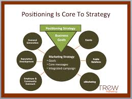 Fundamentals of Positioning
