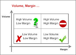 Explain Profit Margin Improvement