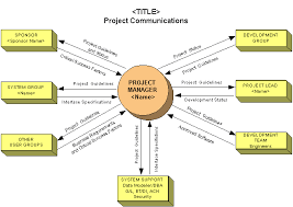 Project Communication is the Key for Successful Results