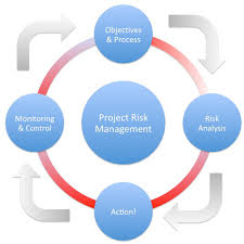 An Outline of Project Risk Management