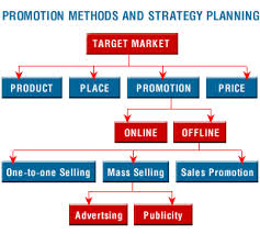 How to Develop Promotional Strategy