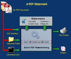 Watermark to a PDF
