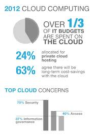 Cloud Computing in 2012